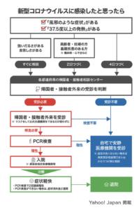 COVID-19感染 対処の方法